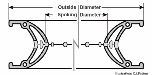 Rim outside diameter and spoking diameter